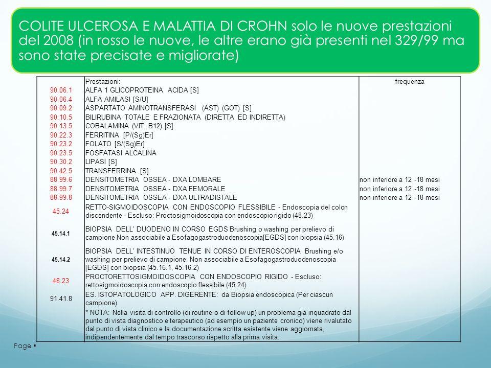 Prestazioni: frequenza. 90.06.1. ALFA 1 GLICOPROTEINA ACIDA [S] 90.06.4. ALFA AMILASI [S/U] 90.09.2.
